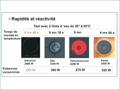 différence vitrocéramique et induction